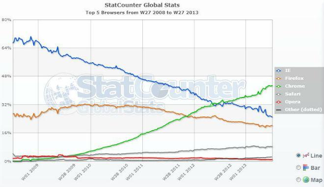 Browsernutzung Weltweit