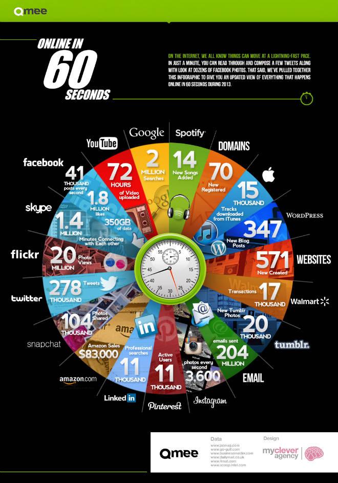 Internetaktivitäten innerhalb von 60sekunden