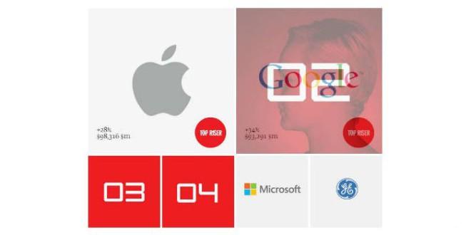 Apple wertvoller als Coca Cola Google Microsoft und Samsung