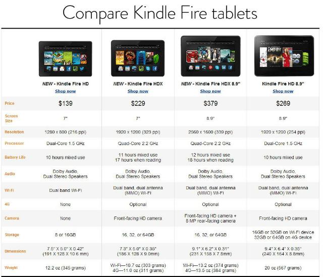 Kindle Fire HDX Übersicht