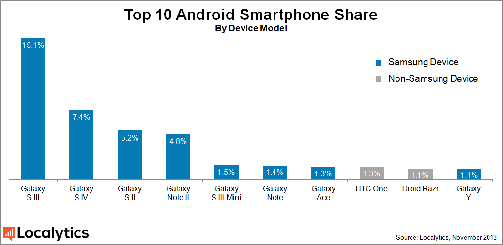 Android Smartphones Global