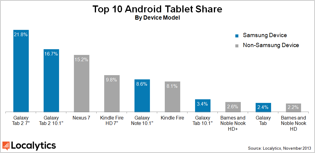 Android Tablets Global