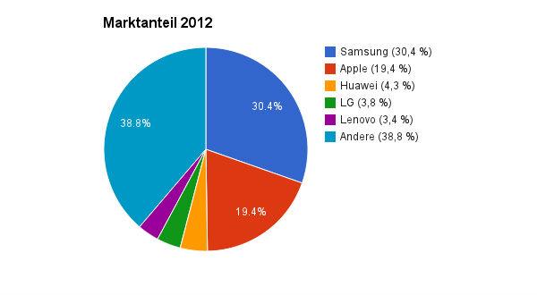 Smartphone Marktanteile 2012