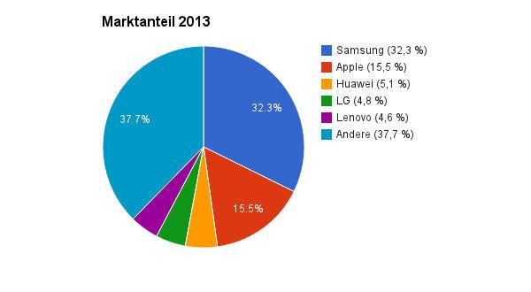 Smartphone Marktanteile 2013