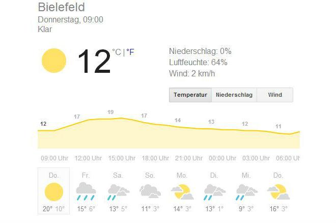 Das Wetter in Bielefeld