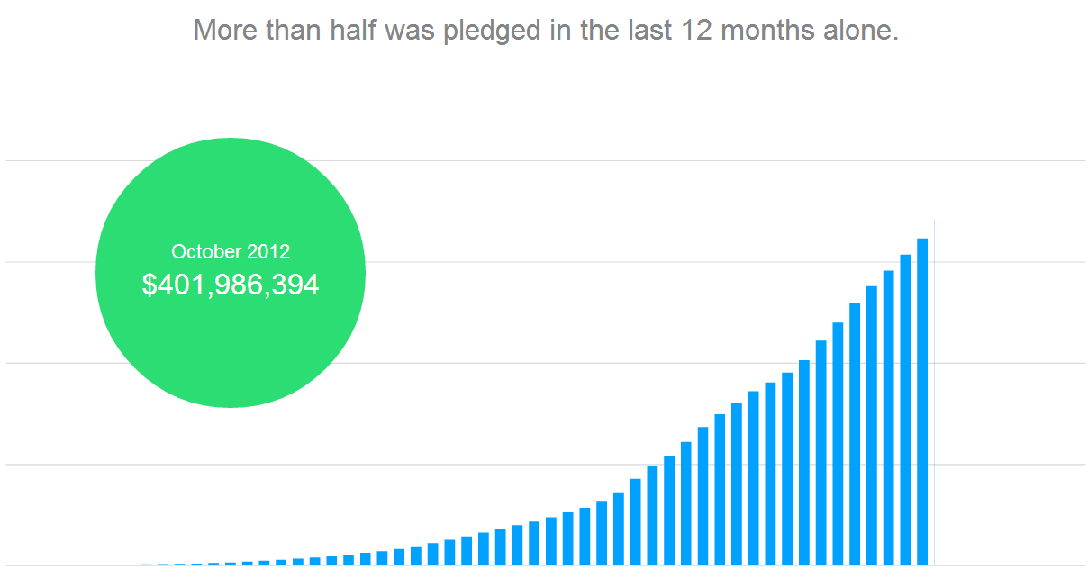Kickstarter Spenden