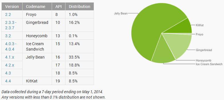 Marktanteile der verschiedenen Android-Versionen