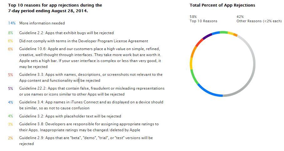 10 Gründe - Warum Apple iOS Apps ablehnt