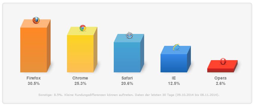 Marktanteile bei Web-Browsern
