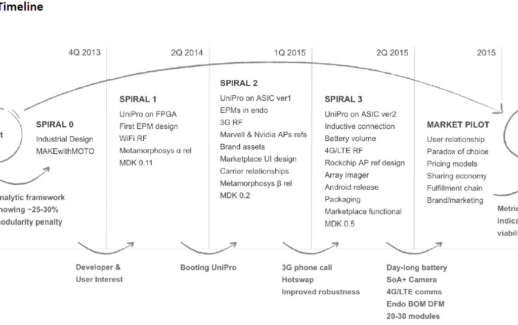 Googles Fahrplan 2015 für das Project Ara