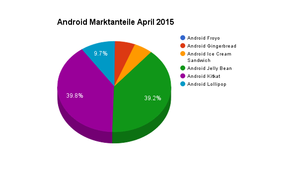 Android Marktanteile im April 2015
