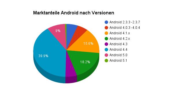 Android Marktanteile nach Versionen