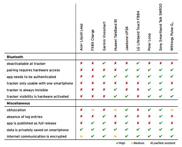 Analyse von neun Fitness-Armbänder