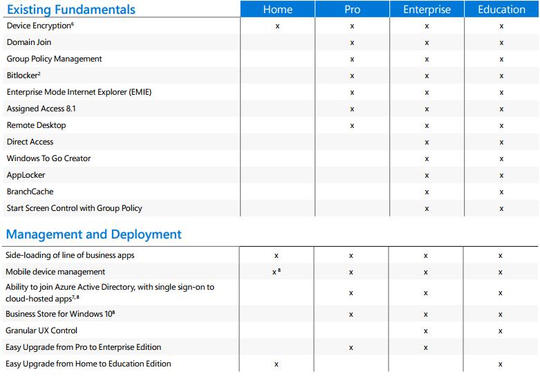 Unterschiede der einzelnen Windows 10 Versionen