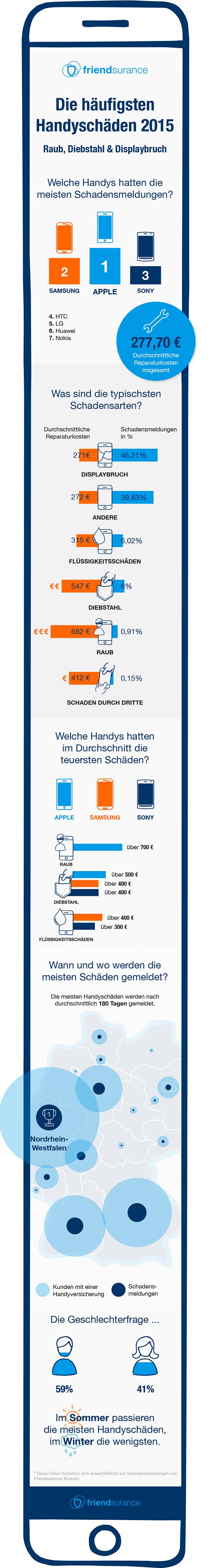 Friendsurance-Infografik-Handyschäden-2015 (3)