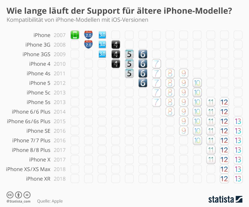 iOS Support nach Modellen