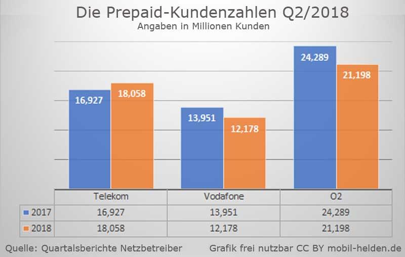 Prepaid Kundenzahlen Mobilfunk - Stand 2018
