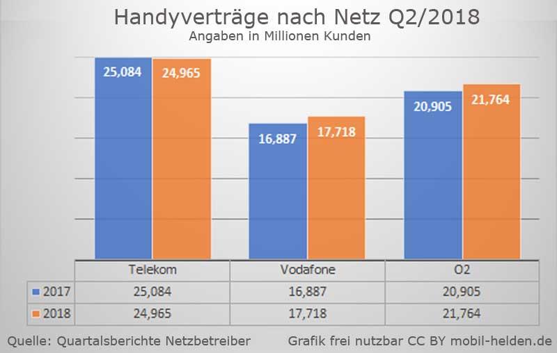 Kundenzahlen Handyvertrag nach Netz und Netzbetreiber - Stand 2018