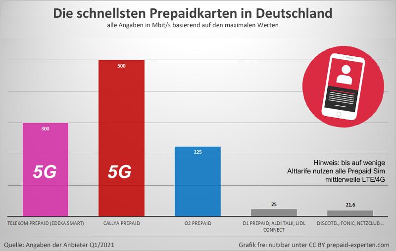 Prepaid Sim Geschwindigkeiten im Vergleich - mit und ohne LTE